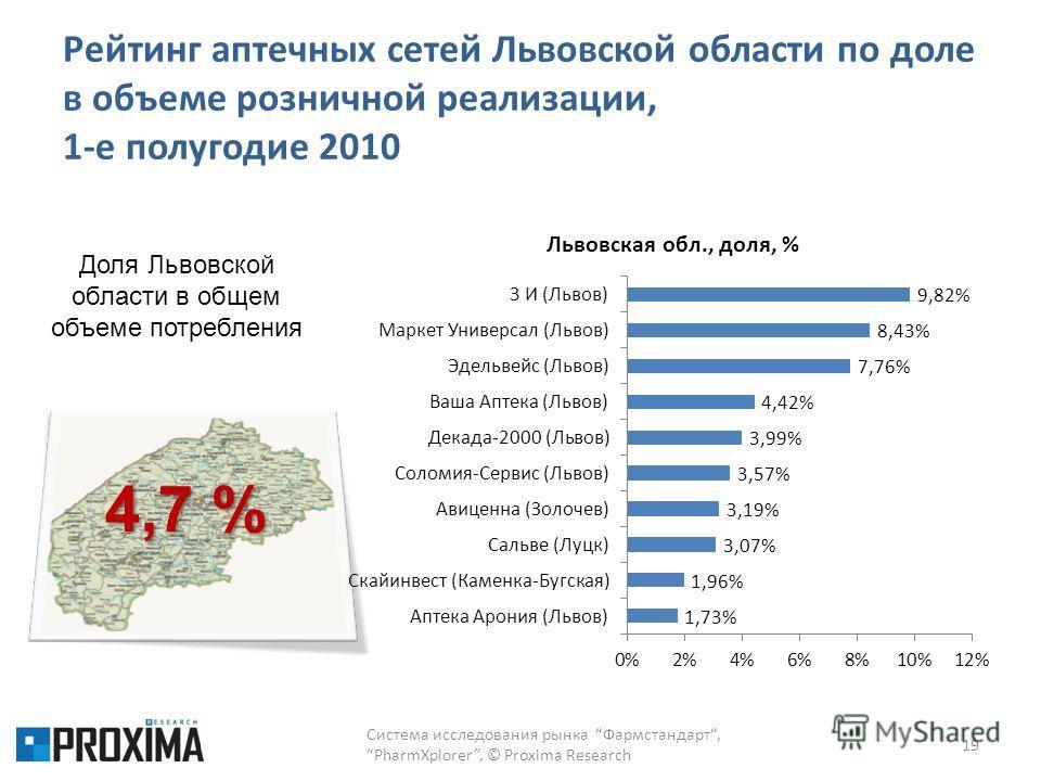 Рейтинг аптечных сетей Львовской области по доле в объеме розничной реализации, 1-е полугодие 2010 19 4,7 % Доля Львовской области в общем объеме потребления Система исследования рынка Фармстандарт,PharmXplorer, © Proxima Research