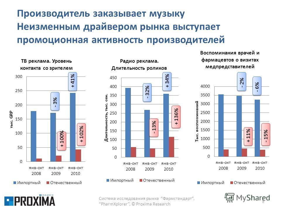 Производитель заказывает музыку Неизменным драйвером рынка выступает промоционная активность производителей 9 Система исследования рынка Фармстандарт,PharmXplorer, © Proxima Research + 100% + 102% - 3%+ 41%- 13% + 136% - 32%+ 34%+ 11% - 15% - 2%- 6%