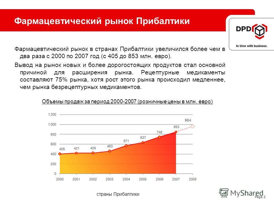 Фармацевтический рынок Прибалтики Фармацевтический рынок в странах Прибалтики увеличился более чем в два раза с 2000 по 2007 год (с 405 до 853 млн. евро). Вывод на рынок новых и более дорогостоящих продуктов стал основной причиной для расширения рынк