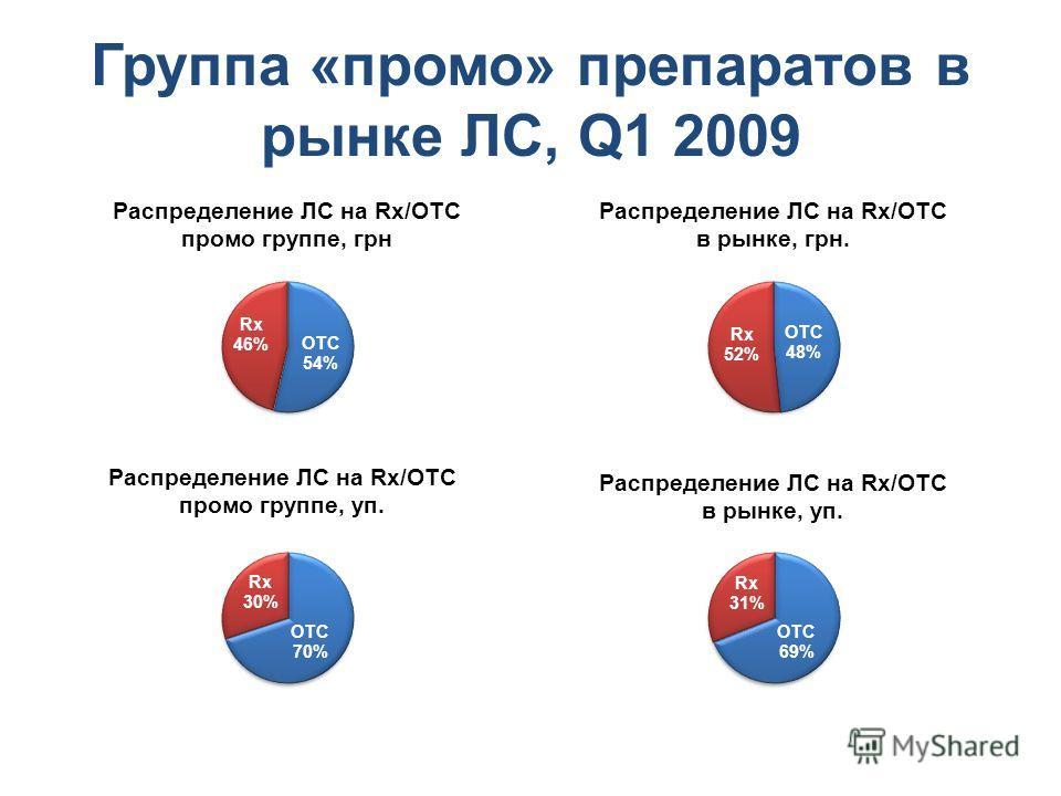 Группа «промо» препаратов в рынке ЛС, Q1 2009