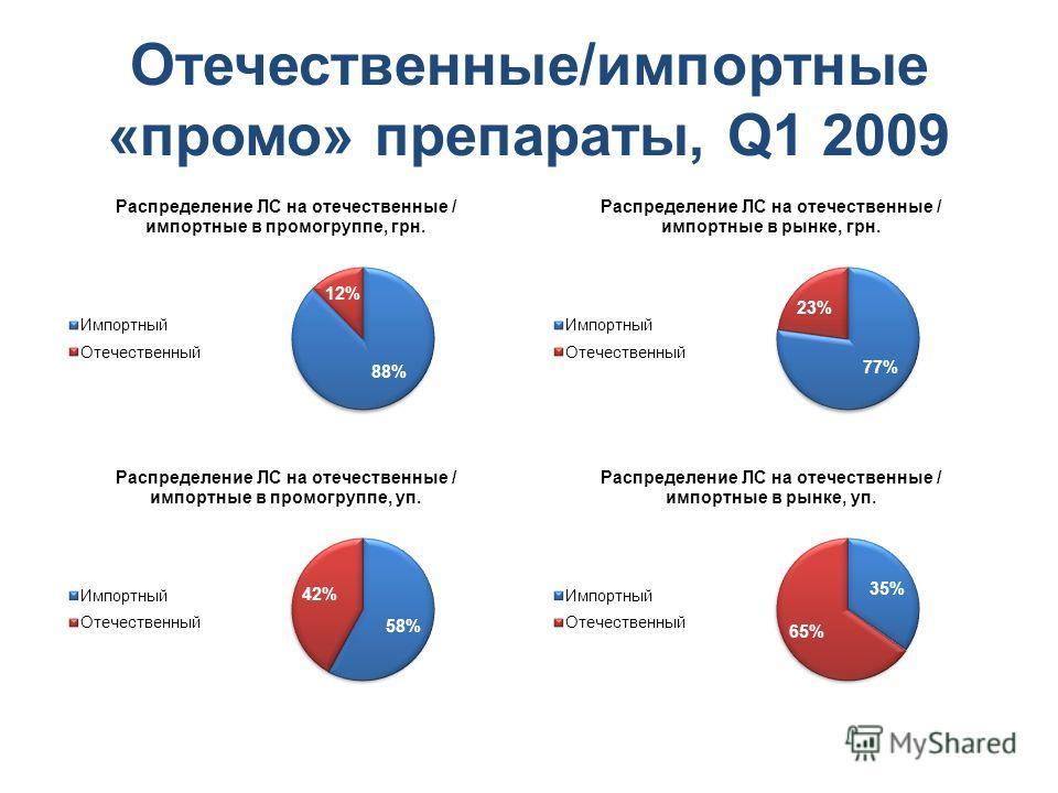 Отечественные/импортные «промо» препараты, Q1 2009
