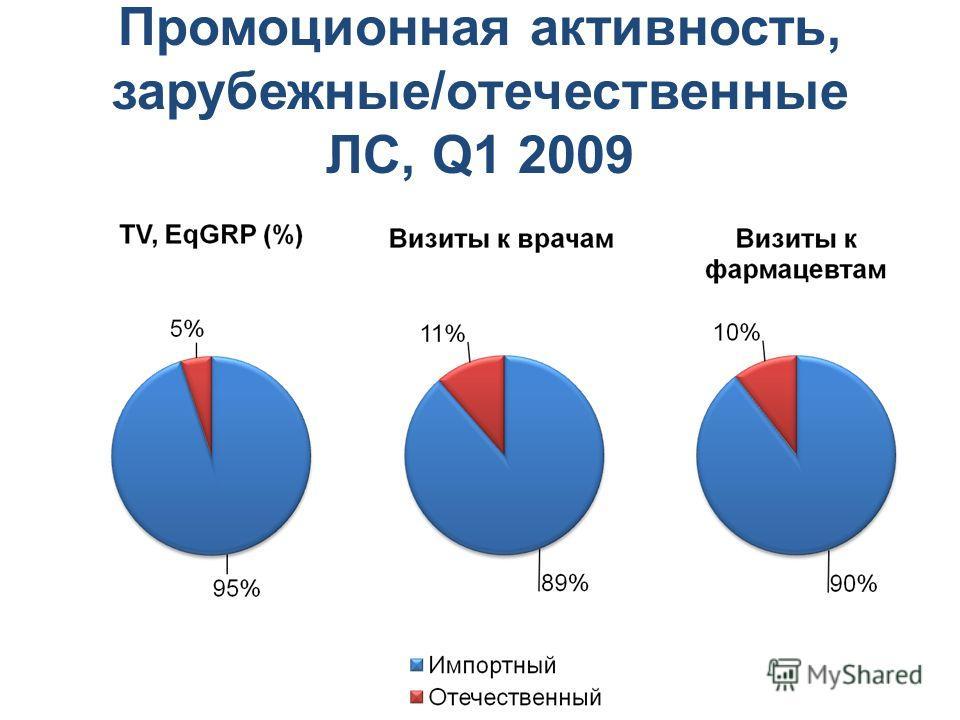 Промоционная активность, зарубежные/отечественные ЛС, Q1 2009