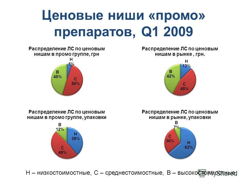 Ценовые ниши «промо» препаратов, Q1 2009 Н – низкостоимостные, С – среднестоимостные, В – высокостоимостные,