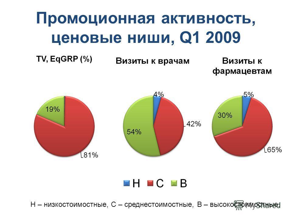 Промоционная активность, ценовые ниши, Q1 2009 Н – низкостоимостные, С – среднестоимостные, В – высокостоимостные,