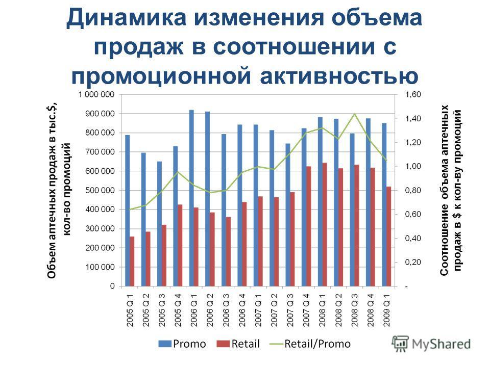 Динамика изменения объема продаж в соотношении с промоционной активностью
