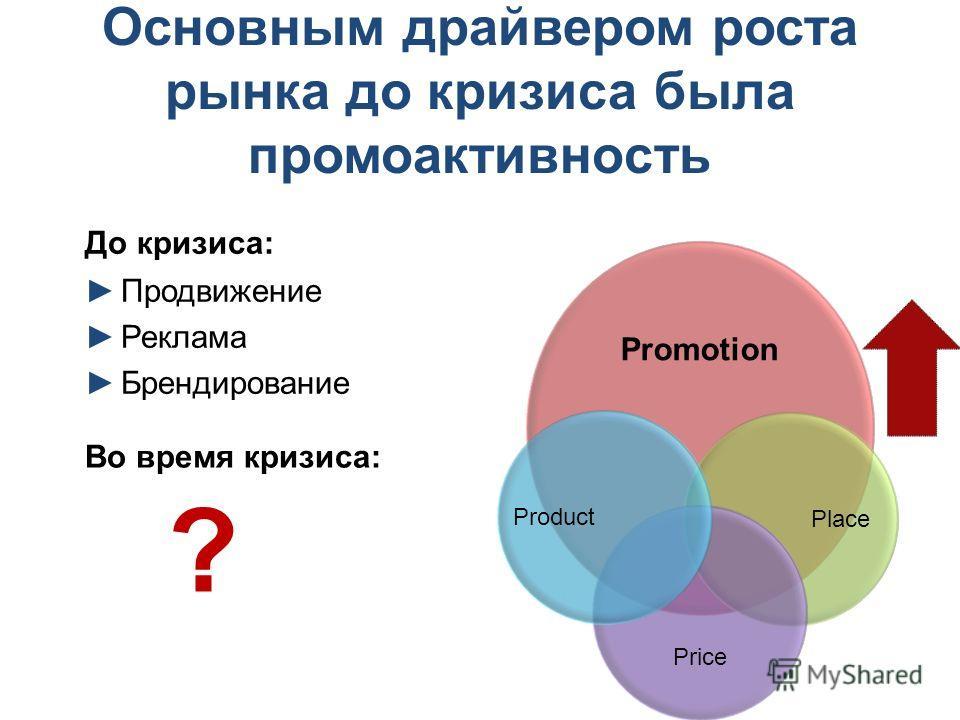 Основным драйвером роста рынка до кризиса была промоактивность До кризиса: Продвижение Реклама Брендирование Promotion Place Price Product Во время кризиса: ?