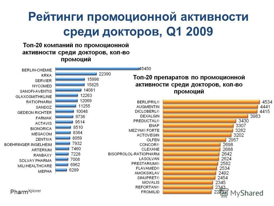 Рейтинги промоционной активности среди докторов, Q1 2009 Pharm Xplorer
