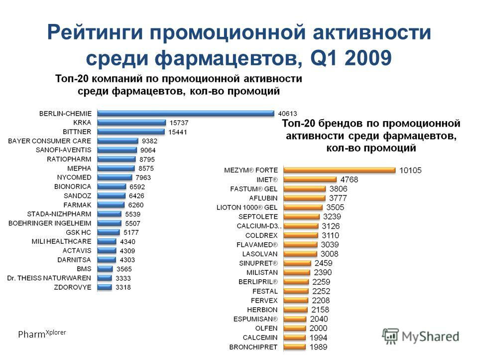 Рейтинги промоционной активности среди фармацевтов, Q1 2009 Pharm Xplorer