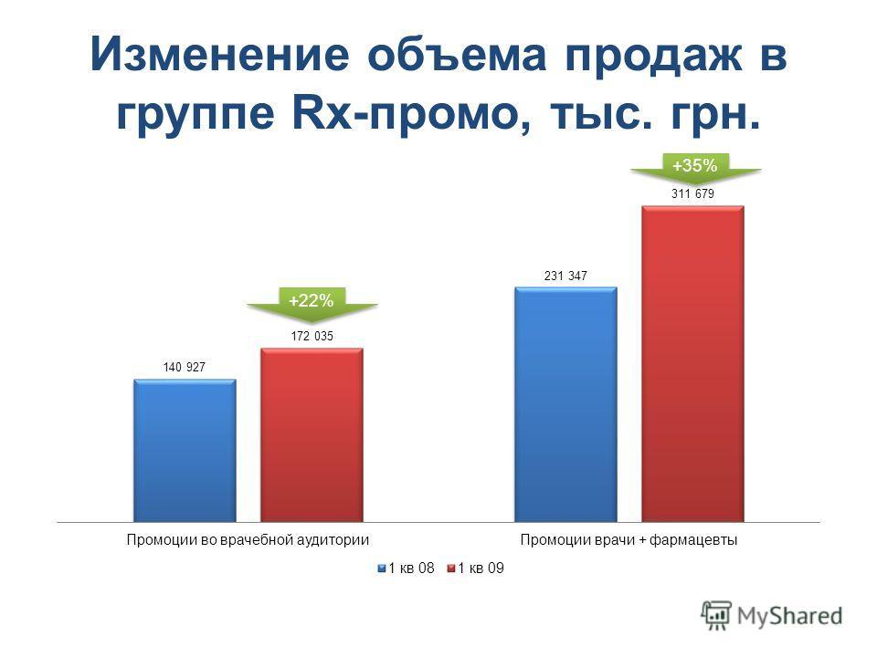 Изменение объема продаж в группе Rx-промо, тыс. грн. +22%