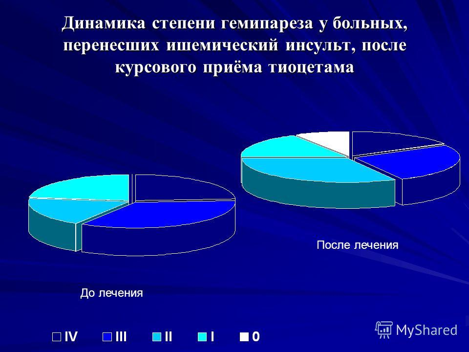 Динамика степени гемипареза у больных, перенесших ишемический инсульт, после курсового приёма тиоцетама До лечения После лечения