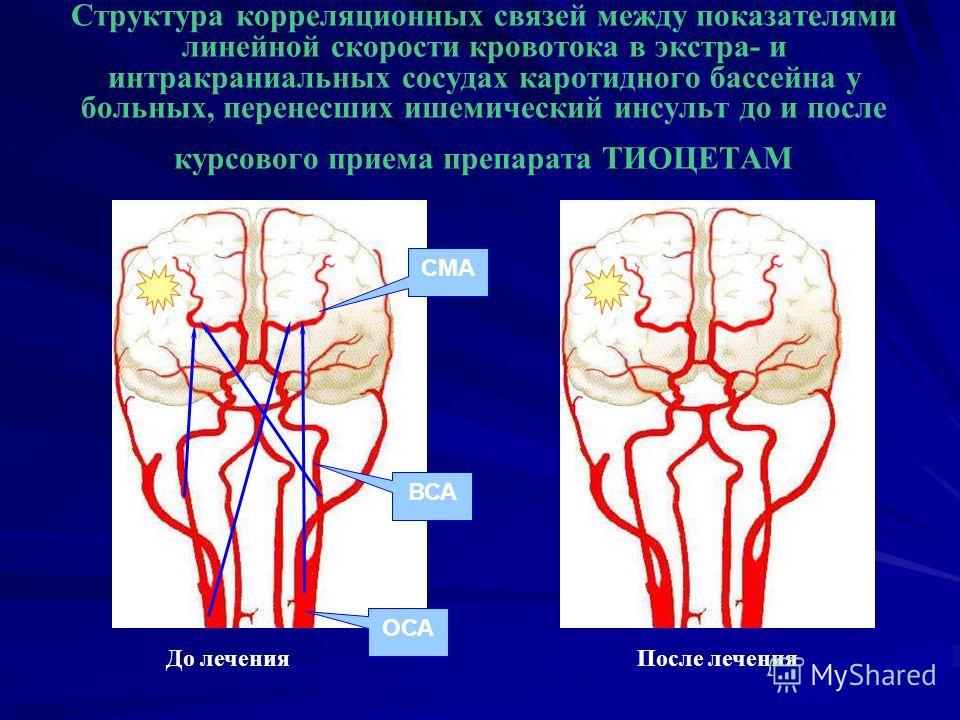 Структура корреляционных связей между показателями линейной скорости кровотока в экстра- и интракраниальных сосудах каротидного бассейна у больных, перенесших ишемический инсульт до и после курсового приема препарата ТИОЦЕТАМ До лечения После лечения