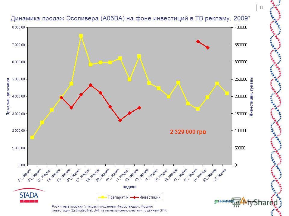 11 Динамика продаж Эссливера (A05BA) на фоне инвестиций в ТВ рекламу, 2009* 2 329 000 грв Розничные продажи (упаковки) по данным Фармстандарт, Морион; инвестиции (Estimated Net, UAH) в телевизионную рекламу по данным GFK.