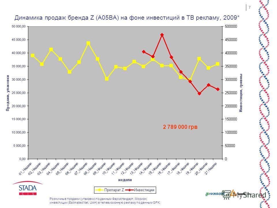 7 Динамика продаж бренда Z (A05BA) на фоне инвестиций в ТВ рекламу, 2009* 2 789 000 грв Розничные продажи (упаковки) по данным Фармстандарт, Морион; инвестиции (Estimated Net, UAH) в телевизионную рекламу по данным GFK.