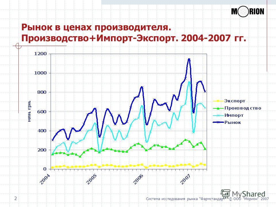 Система исследования рынка Фармстандарт © ООО Морион 2007 2 Рынок в ценах производителя. Производство+Импорт-Экспорт. 2004-2007 гг.