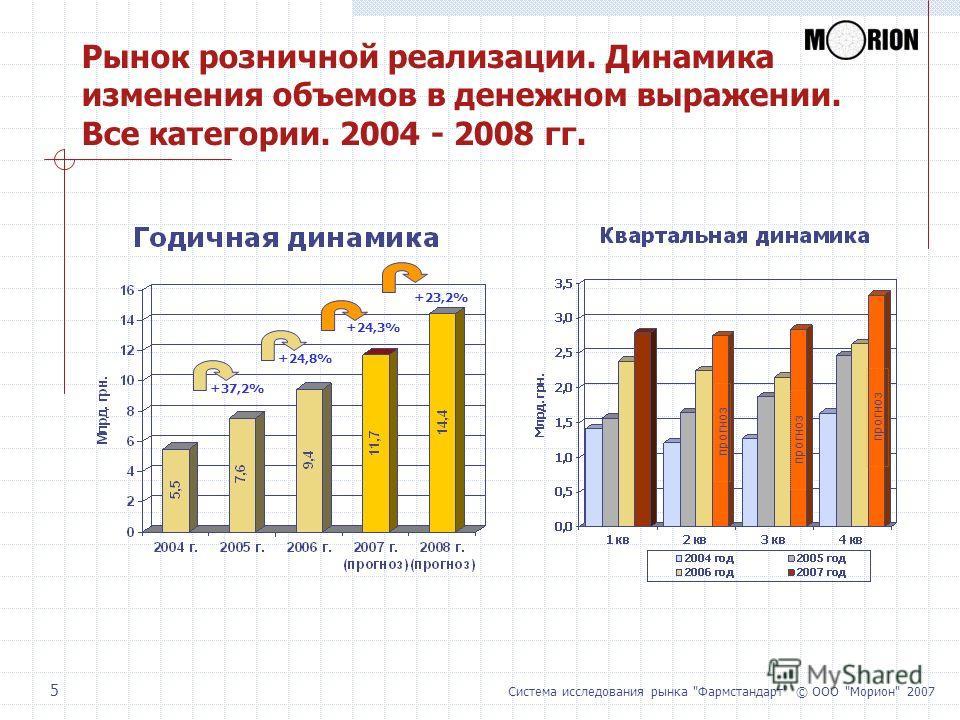 Система исследования рынка Фармстандарт © ООО Морион 2007 5 Рынок розничной реализации. Динамика изменения объемов в денежном выражении. Все категории. 2004 - 2008 гг. +24,8% +37,2% +24,3% +23,2% прогноз