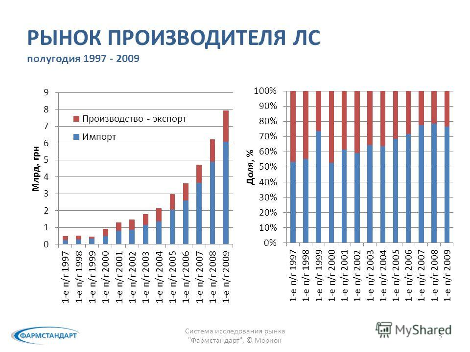 РЫНОК ПРОИЗВОДИТЕЛЯ ЛС полугодия 1997 - 2009 Система исследования рынка Фармстандарт, © Морион 3