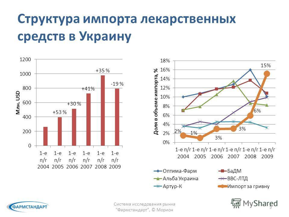 Структура импорта лекарственных средств в Украину Система исследования рынка Фармстандарт, © Морион 5