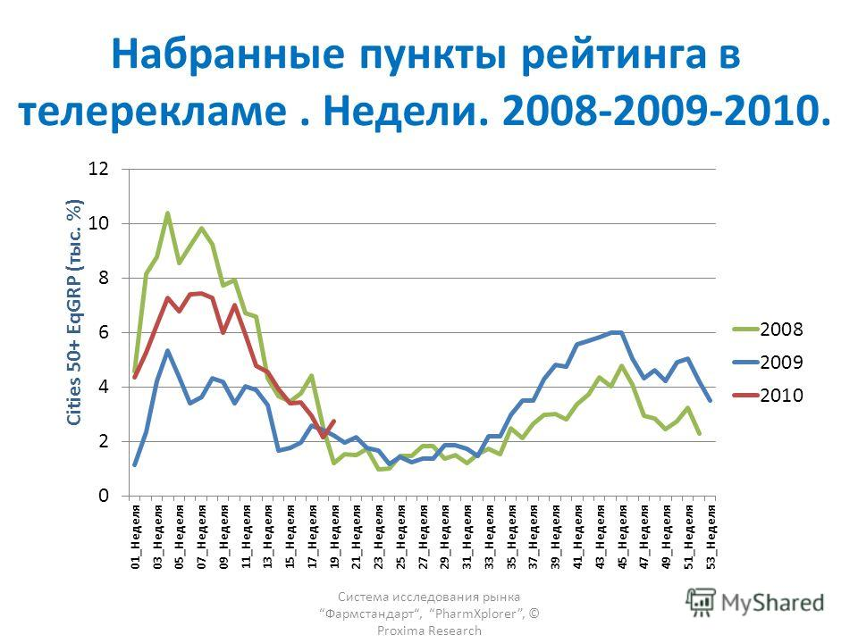 Набранные пункты рейтинга в телерекламе. Недели. 2008-2009-2010. Система исследования рынка Фармстандарт, PharmXplorer, © Proxima Research