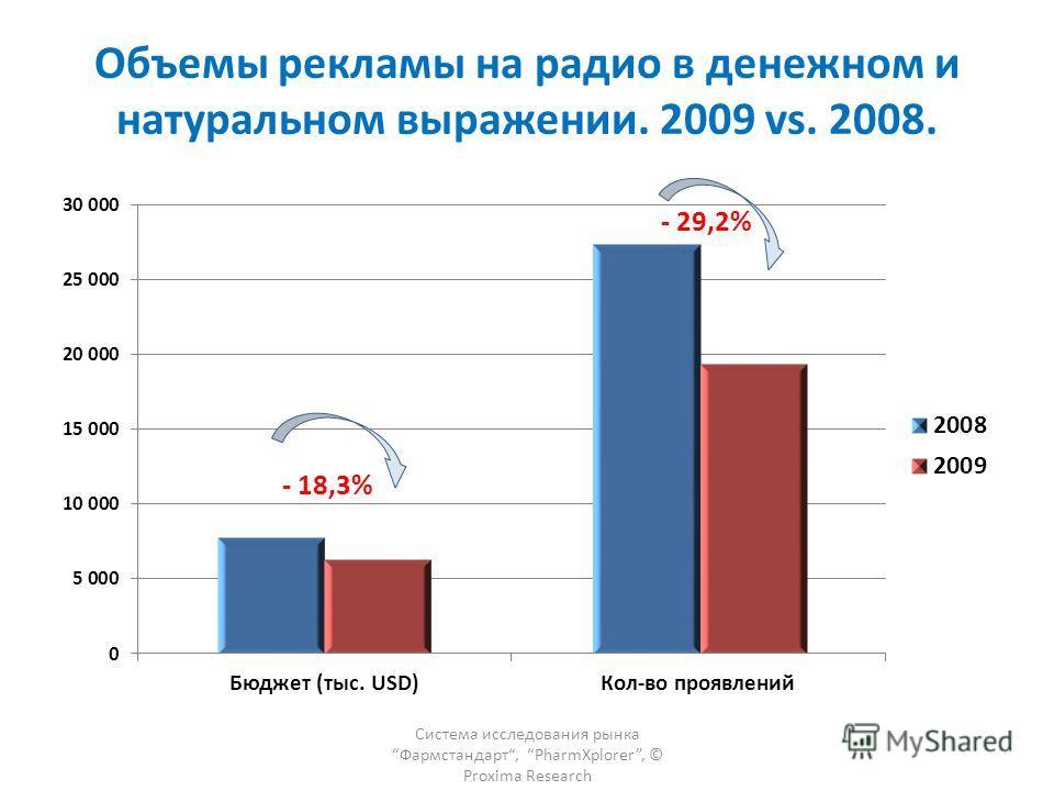 Объемы рекламы на радио в денежном и натуральном выражении. 2009 vs. 2008. Система исследования рынка Фармстандарт, PharmXplorer, © Proxima Research