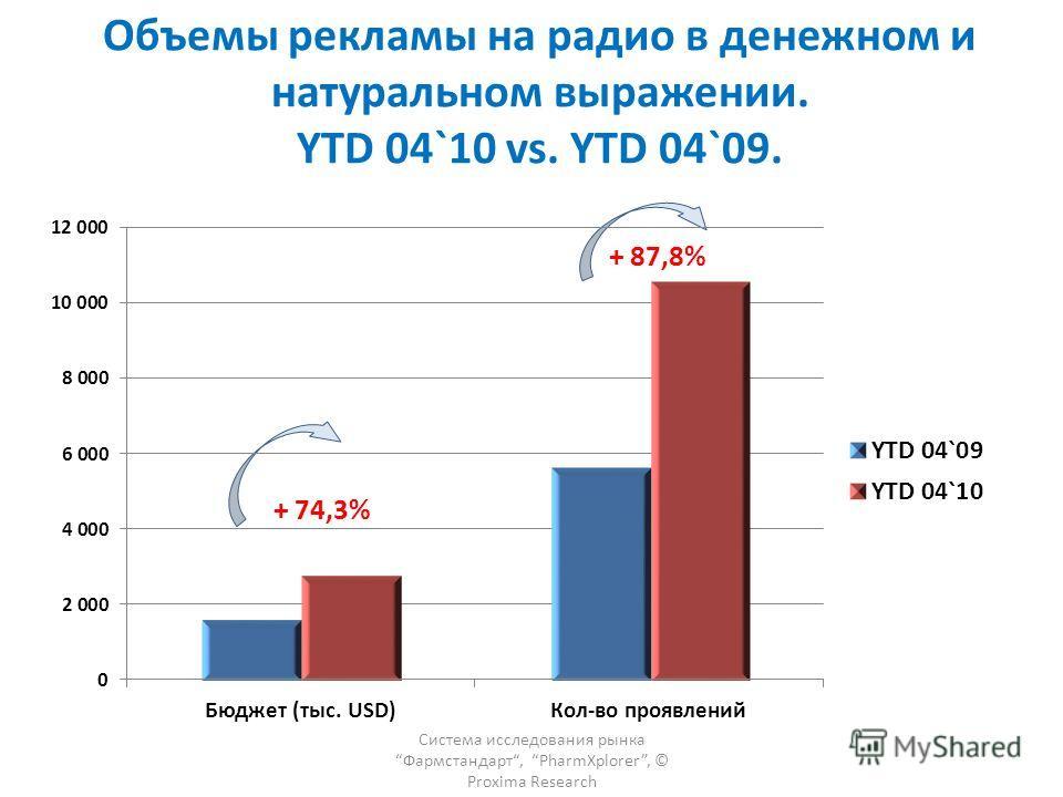 Объемы рекламы на радио в денежном и натуральном выражении. YTD 04`10 vs. YTD 04`09. Система исследования рынка Фармстандарт, PharmXplorer, © Proxima Research