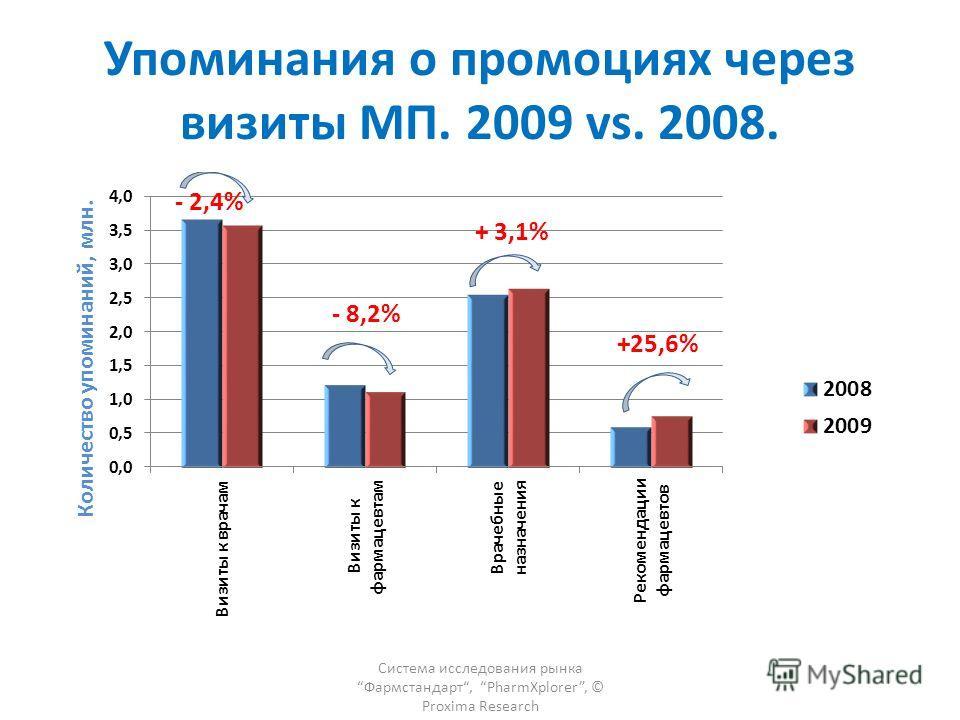 Упоминания о промоциях через визиты МП. 2009 vs. 2008. - 2,4% Система исследования рынка Фармстандарт, PharmXplorer, © Proxima Research
