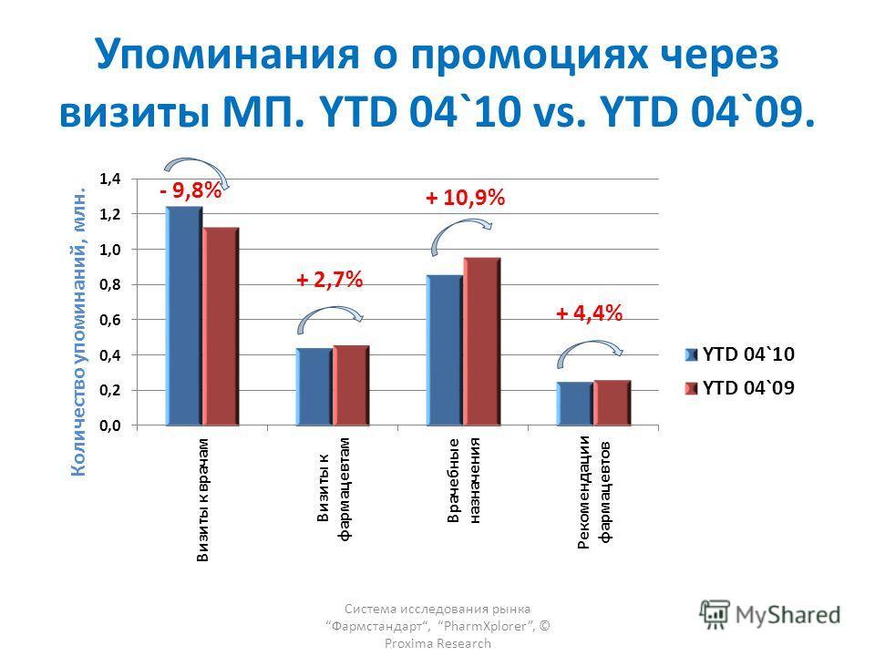 Упоминания о промоциях через визиты МП. YTD 04`10 vs. YTD 04`09. Система исследования рынка Фармстандарт, PharmXplorer, © Proxima Research