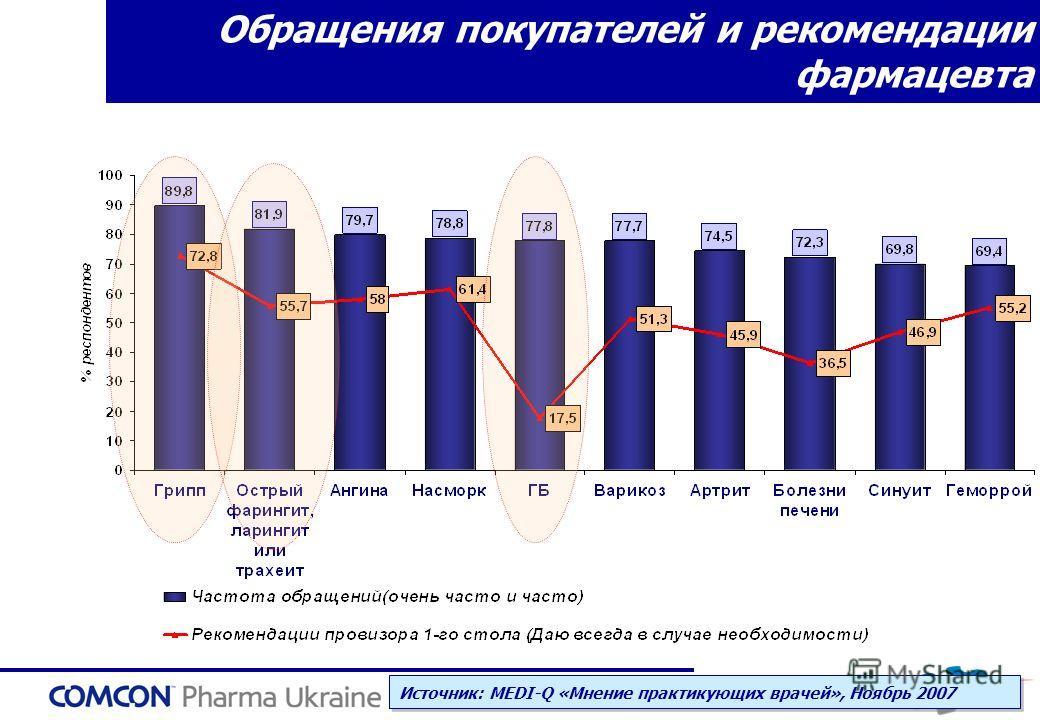 Обращения покупателей и рекомендации фармацевта Источник: MEDI-Q «Мнение практикующих врачей», Ноябрь 2007