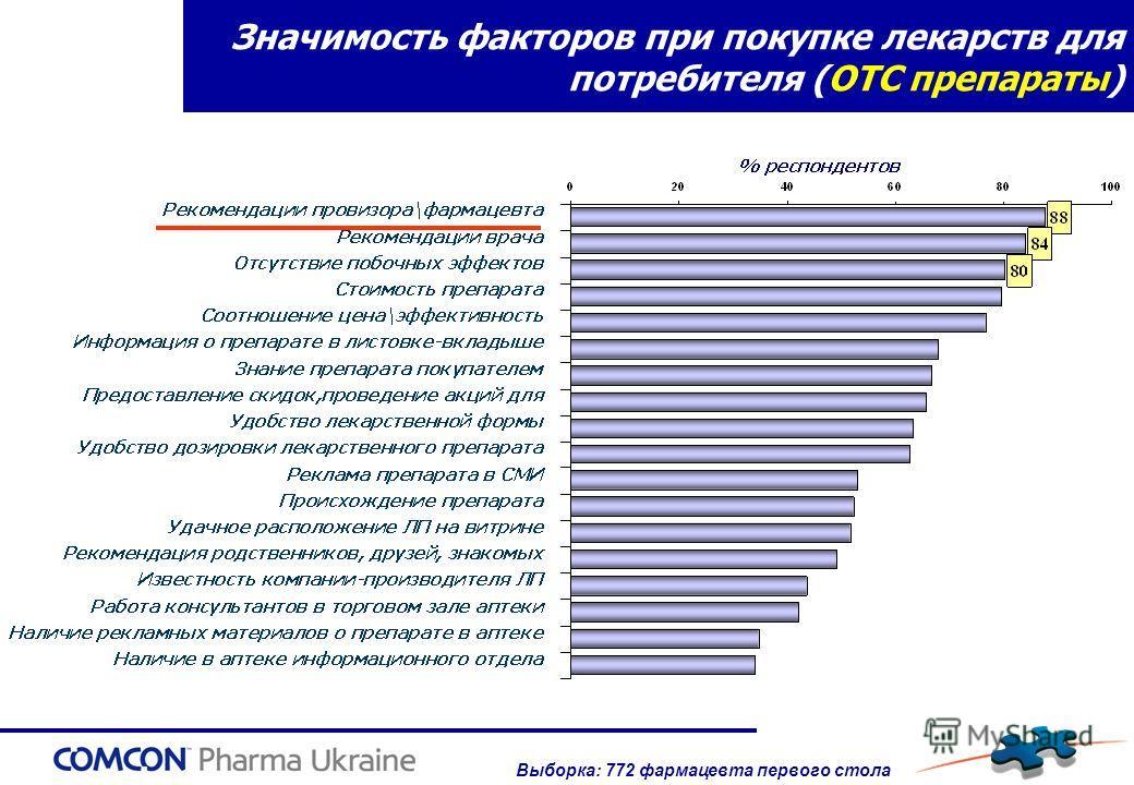 Значимость факторов при покупке лекарств для потребителя (ОТС препараты) Выборка: 772 фармацевта первого стола