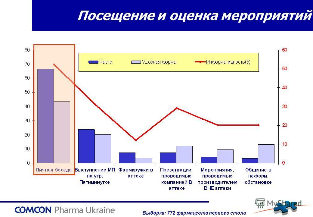 Посещение и оценка мероприятий Выборка: 772 фармацевта первого стола