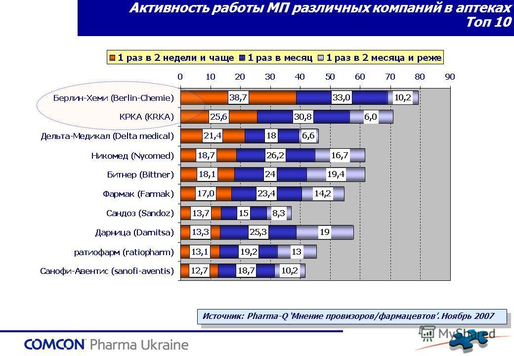 Активность работы МП различных компаний в аптеках Топ 10 Источник: Pharma-Q Мнение провизоров/фармацевтов. Ноябрь 2007