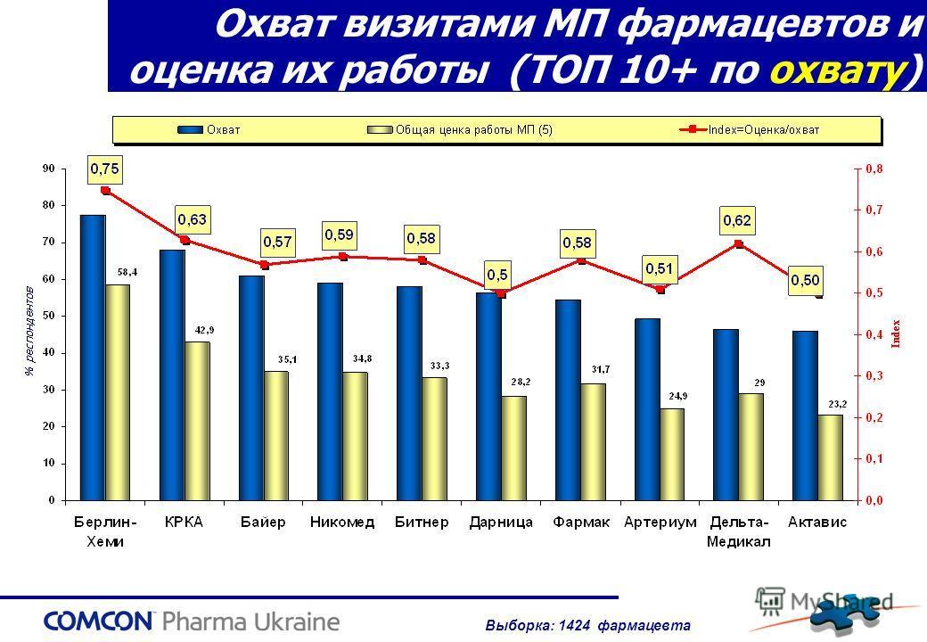 Охват визитами МП фармацевтов и оценка их работы (TOП 10+ по охвату) Выборка: 1424 фармацевта