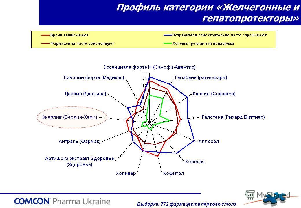 Профиль категории «Желчегонные и гепатопротекторы» Выборка: 772 фармацевта первого стола
