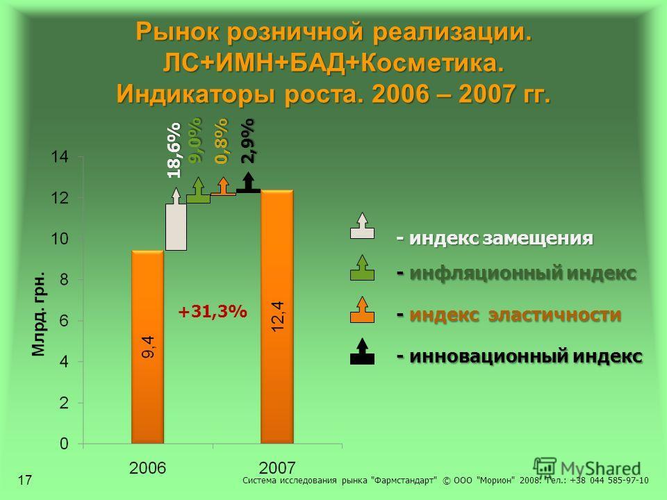Рынок розничной реализации. ЛС+ИМН+БАД+Косметика. Индикаторы роста. 2006 – 2007 гг. +31,3% 18,6% 9,0% 0,8% 2,9% - индекс замещения - индекс замещения - инфляционный индекс - инфляционный индекс - индекс эластичности - индекс эластичности - инновацион