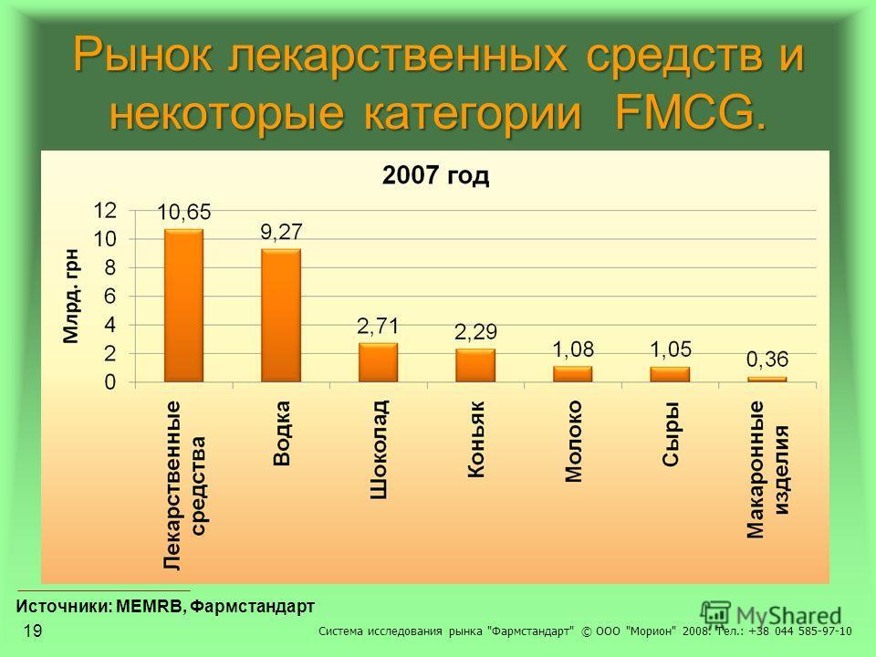 Рынок лекарственных средств и некоторые категории FMCG. Система исследования рынка Фармстандарт © ООО Морион 2008. Тел.: +38 044 585-97-10 Источники: MEMRB, Фармстандарт 19