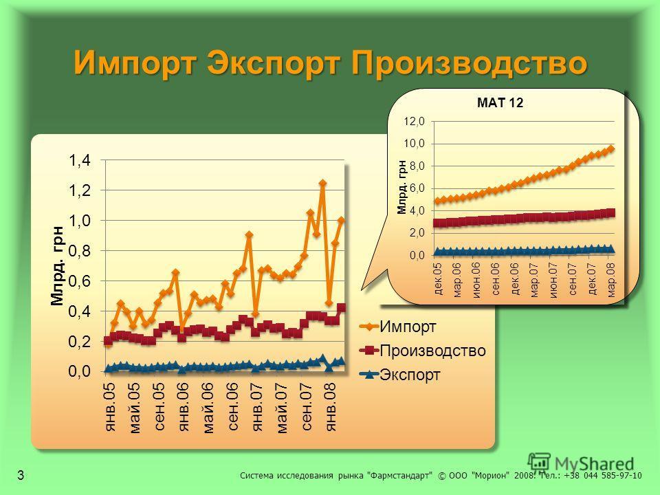 Импорт Экспорт Производство Система исследования рынка Фармстандарт © ООО Морион 2008. Тел.: +38 044 585-97-10 3