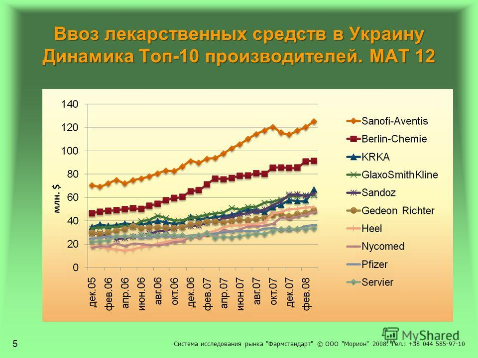 Ввоз лекарственных средств в Украину Динамика Топ-10 производителей. МАТ 12 Система исследования рынка Фармстандарт © ООО Морион 2008. Тел.: +38 044 585-97-10 5