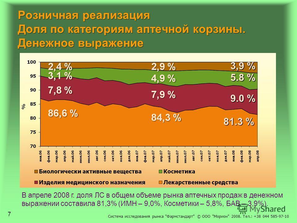 Розничная реализация Доля по категориям аптечной корзины. Денежное выражение В апреле 2008 г. доля ЛС в общем объеме рынка аптечных продаж в денежном выражении составила 81,3% (ИМН – 9,0%, Косметики – 5,8%, БАВ – 3,9%). 81.3 % 9.0 % 5.8 % 3,9 % 7