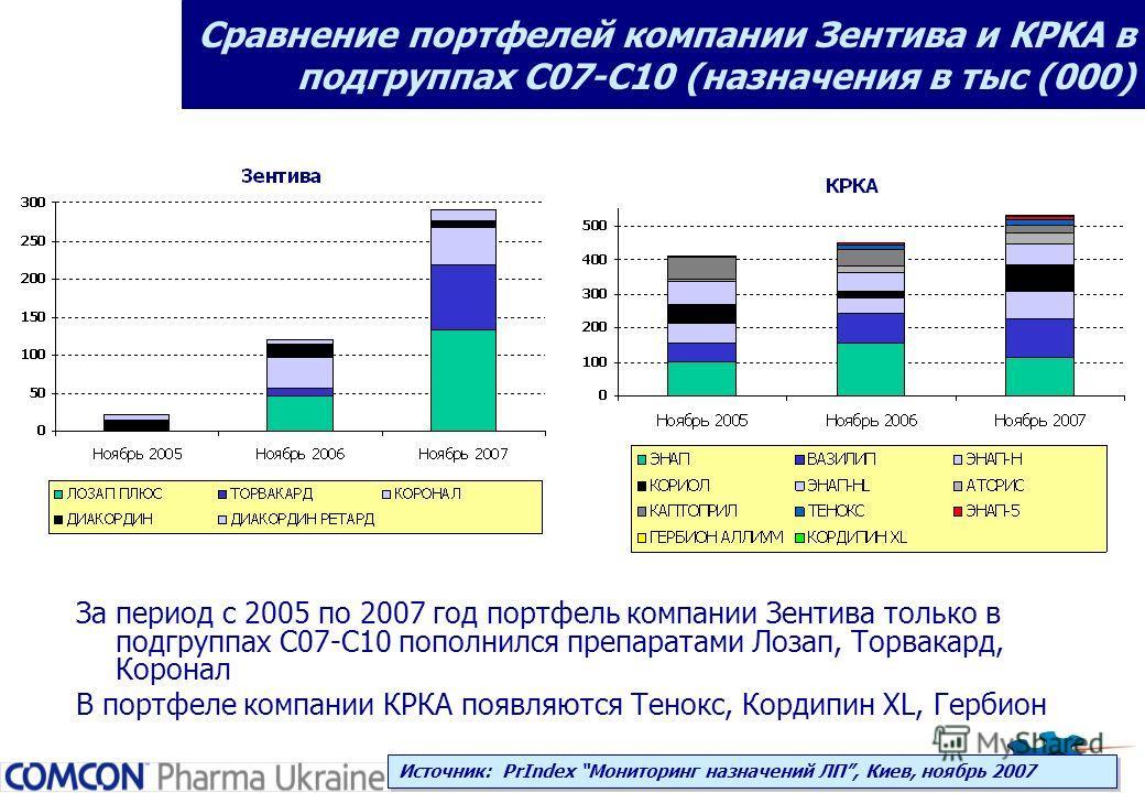 Сравнение портфелей компании Зентива и КРКА в подгруппах С07-С10 (назначения в тыс (000) За период с 2005 по 2007 год портфель компании Зентива только в подгруппах С07-С10 пополнился препаратами Лозап, Торвакард, Коронал В портфеле компании КРКА появ