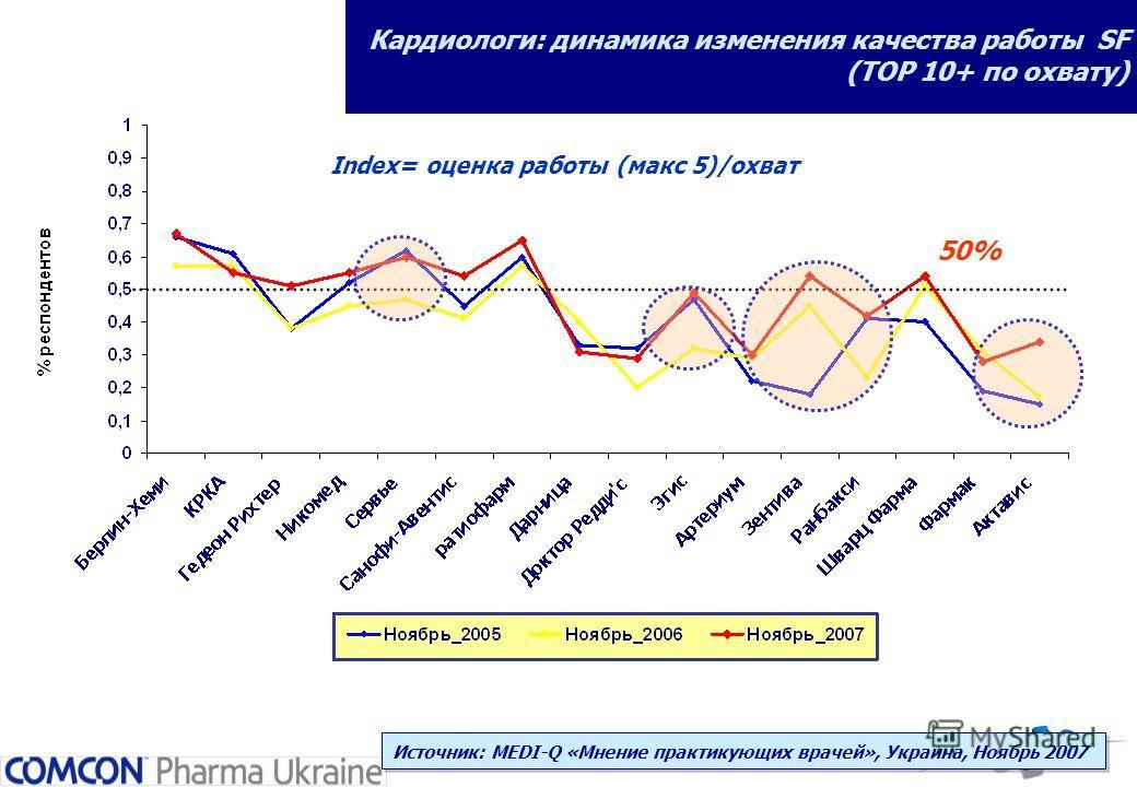 Кардиологи: динамика изменения качества работы SF (ТОР 10+ по охвату) 50% Index= оценка работы (макс 5)/охват Источник: MEDI-Q «Мнение практикующих врачей», Украина, Ноябрь 2007