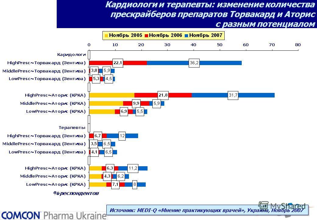 Кардиологи и терапевты: изменение количества прескрайберов препаратов Торвакард и Аторис с разным потенциалом Источник: MEDI-Q «Мнение практикующих врачей», Украина, Ноябрь 2007