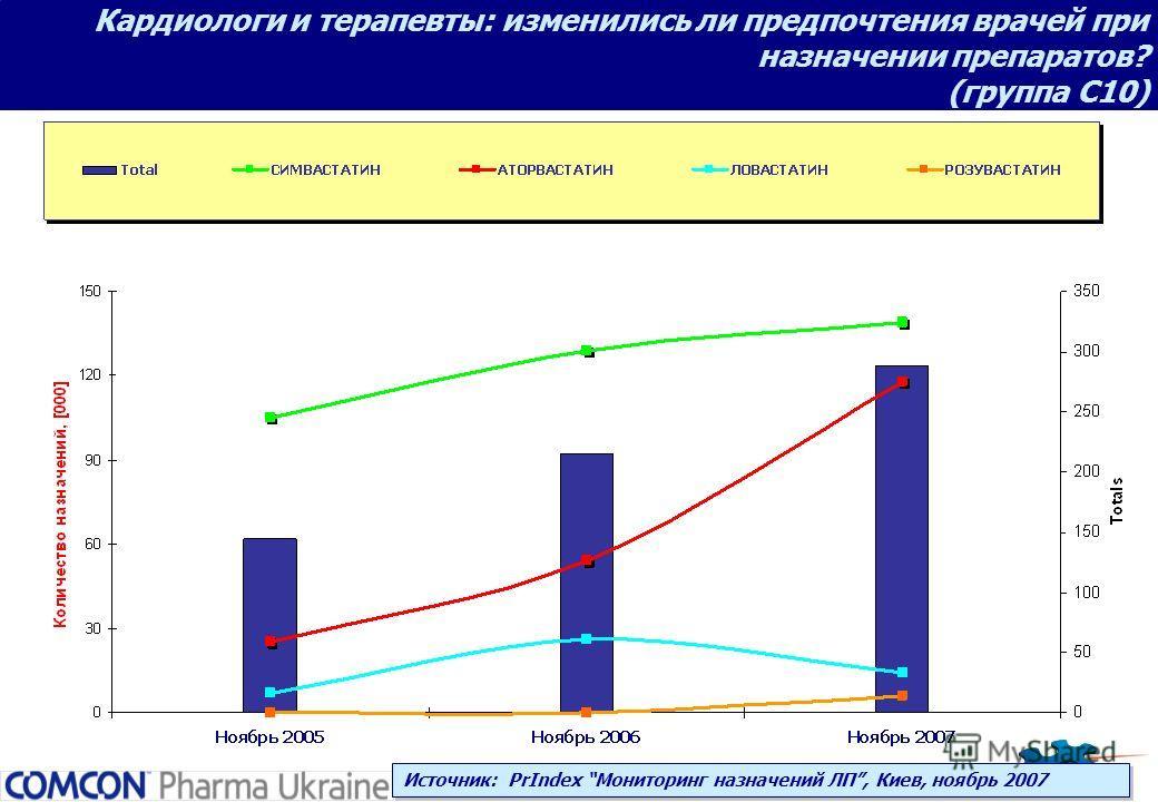 Кардиологи и терапевты: изменились ли предпочтения врачей при назначении препаратов? (группа С10) Источник: PrIndex Мониторинг назначений ЛП, Киев, ноябрь 2007