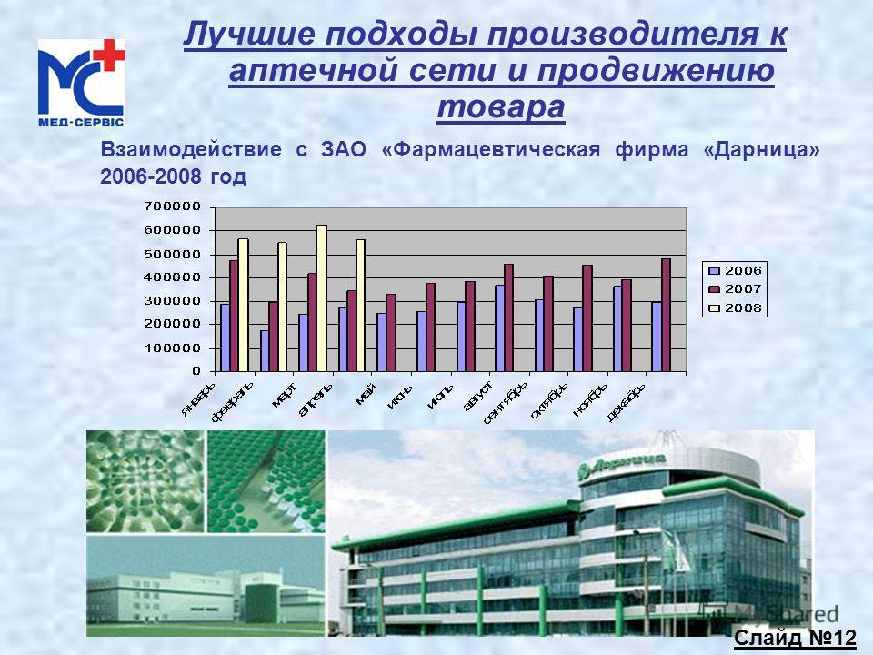 Лучшие подходы производителя к аптечной сети и продвижению товара Взаимодействие с ЗАО «Фармацевтическая фирма «Дарница» 2006-2008 год Слайд 12