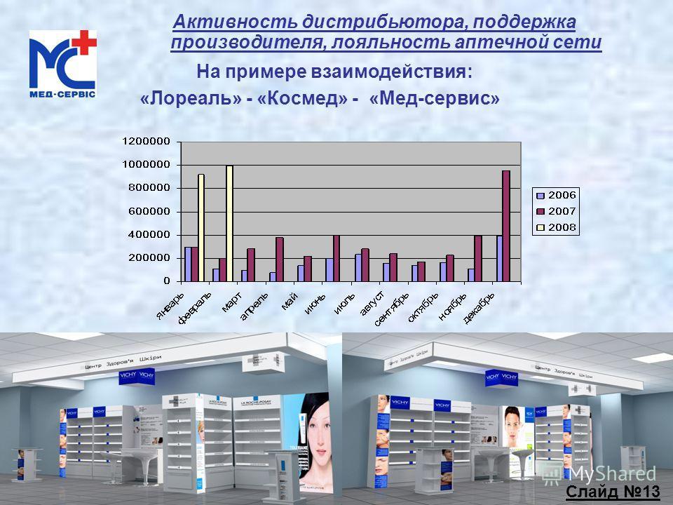 Активность дистрибьютора, поддержка производителя, лояльность аптечной сети На примере взаимодействия: «Лореаль» - «Космед» - «Мед-сервис» Слайд 13