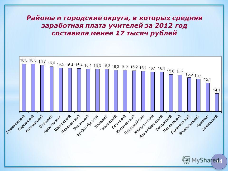 14 Районы и городские округа, в которых средняя заработная плата учителей за 2012 год составила менее 17 тысяч рублей