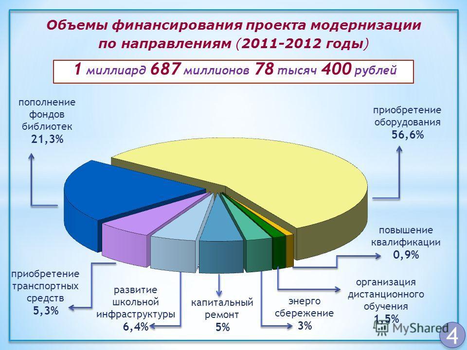 4 Объемы финансирования проекта модернизации по направлениям (2011-2012 годы) 1 миллиард 687 миллионов 78 тысяч 400 рублей