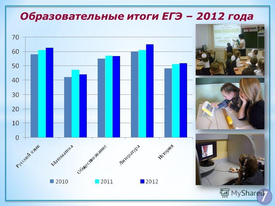 7 Образовательные итоги ЕГЭ – 2012 года