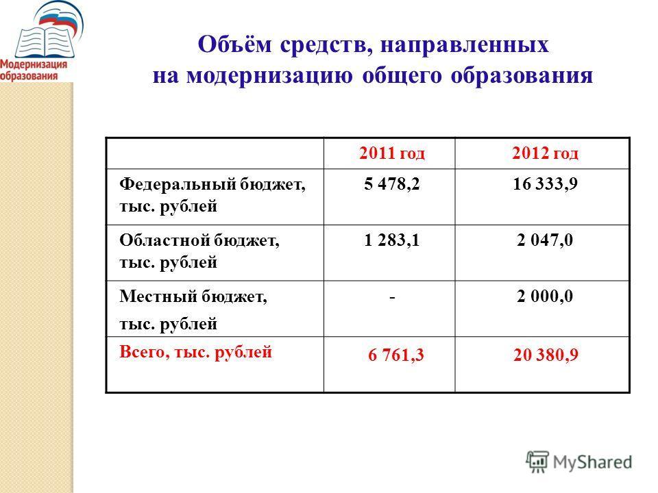 Объём средств, направленных на модернизацию общего образования 2011 год2012 год Федеральный бюджет, тыс. рублей 5 478,216 333,9 Областной бюджет, тыс. рублей 1 283,12 047,0 Местный бюджет, тыс. рублей -2 000,0 Всего, тыс. рублей 6 761,320 380,9