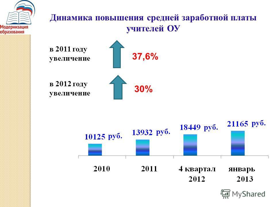 Динамика повышения средней заработной платы учителей ОУ в 2011 году увеличение 37,6% 30% руб. в 2012 году увеличение