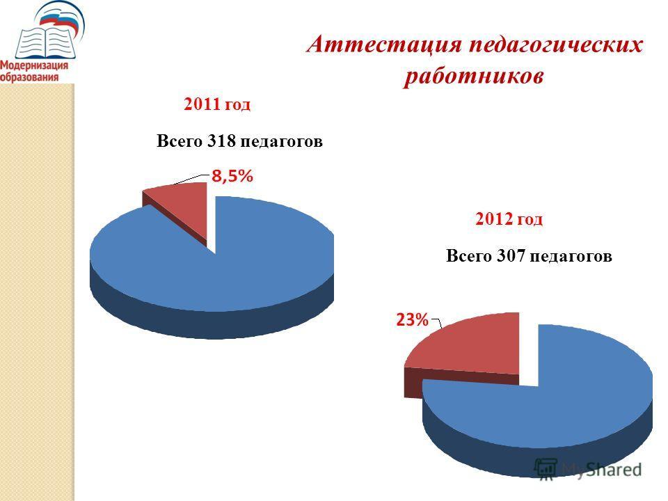 2011 год 2012 год Всего 318 педагогов Всего 307 педагогов Аттестация педагогических работников