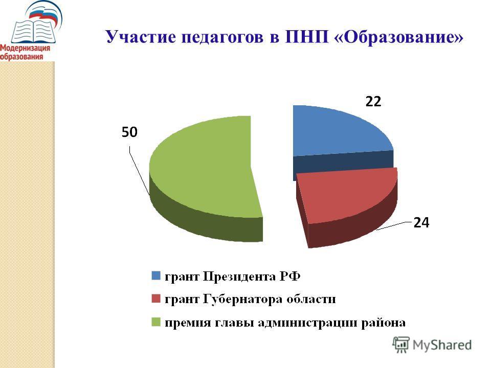 Участие педагогов в ПНП «Образование»